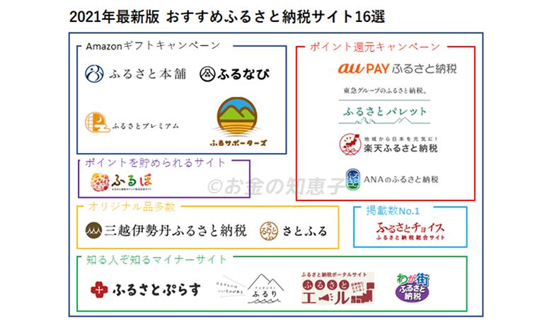 ふるさと納税サイト16社カオスマップ
