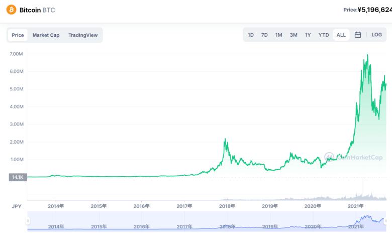 ビットコイン 今後 価格 過去 チャート